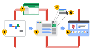 Google AdWords Process